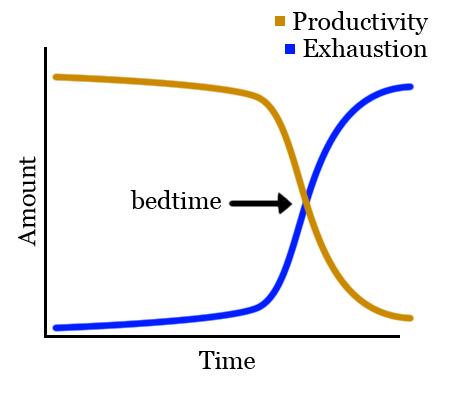 Exhaustion vs Productivity